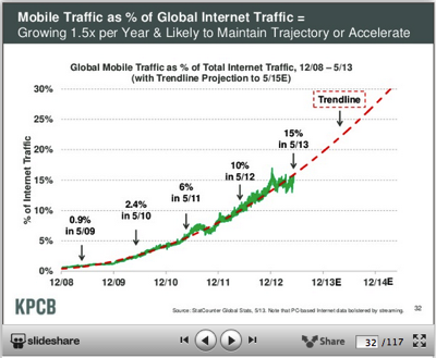 15% mobile traffic growth and accelerating
