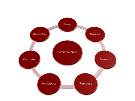 Improve your brand's digital marketing: The e-commerce satisfaction cycle