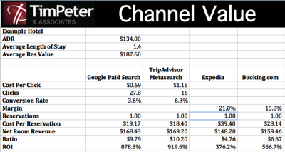 Distribution channel cost calculator